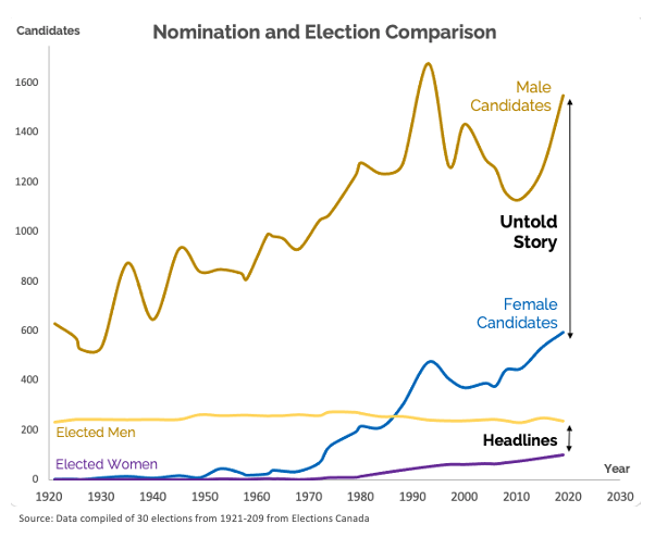 A graph shown male vs female candidates that were elected vs nominated